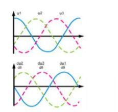 直流电机的正弦换相是什么意思